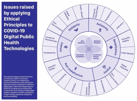 Ethical principles for digital public health technologies
